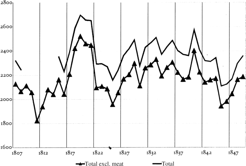 Graph 5.1