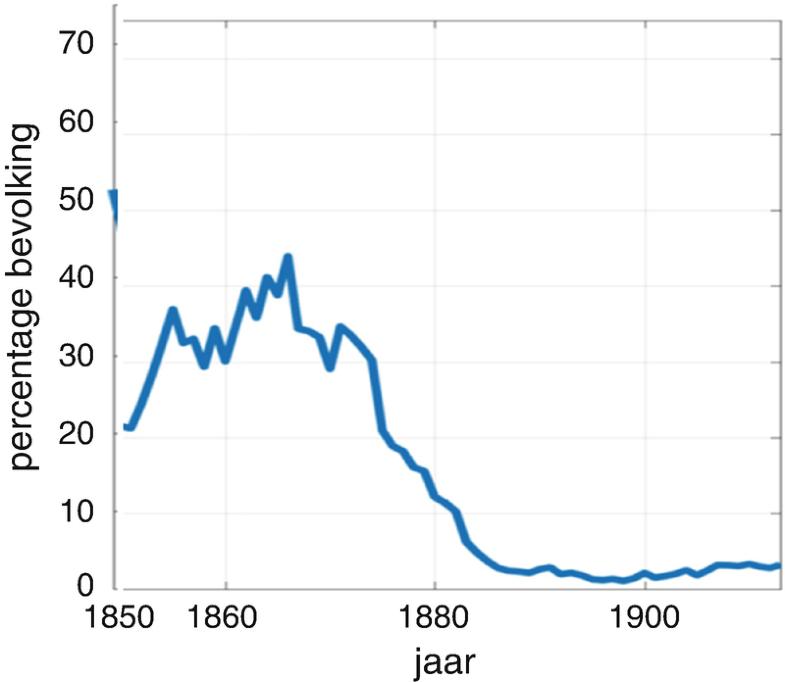 Graph 7.1