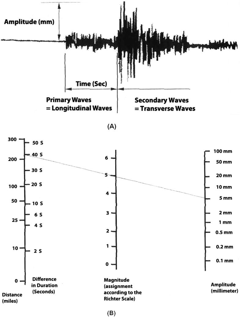 All About Wave Equations   SpringerLink