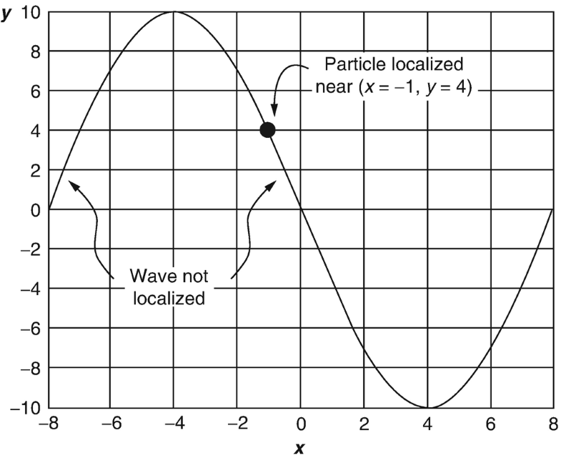 All About Wave Equations | SpringerLink