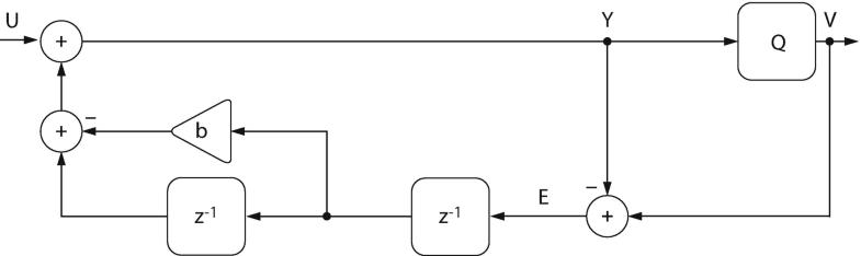 Fig. 3.17