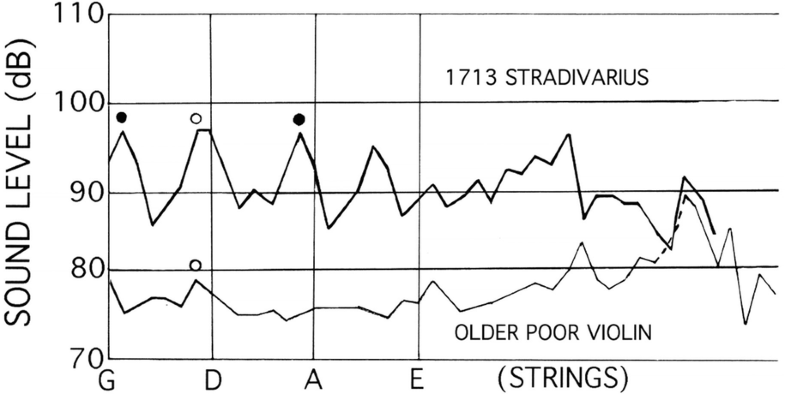 Violins and Bowed Strings | SpringerLink