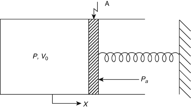Fig. 1.9
