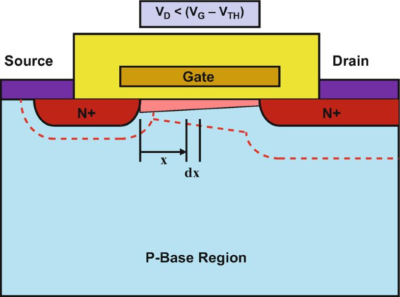Power MOSFETs | SpringerLink