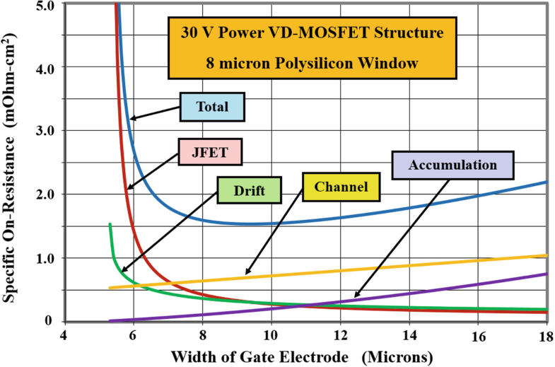 Power MOSFETs | SpringerLink