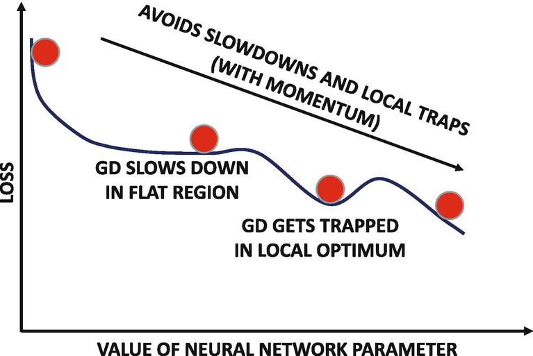 Training Deep Neural Networks | SpringerLink