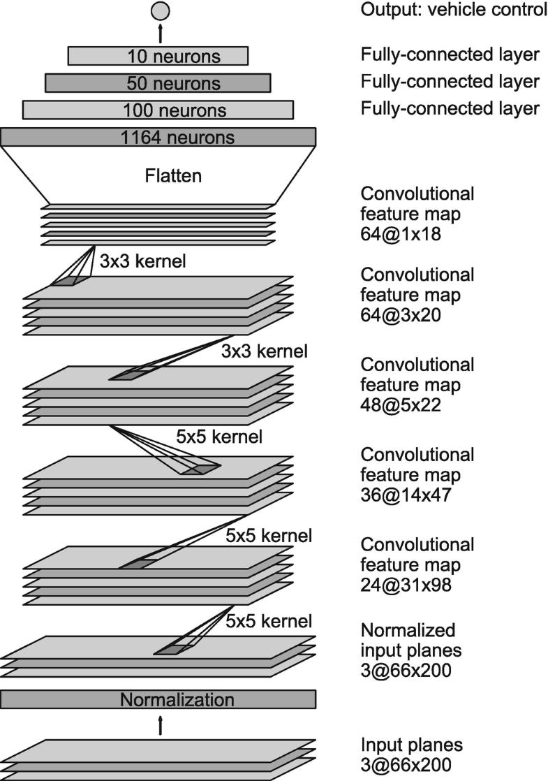 Figure9.10