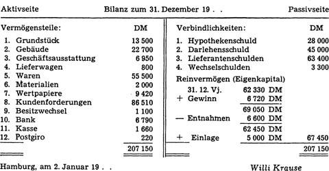 Die Bilanz | SpringerLink