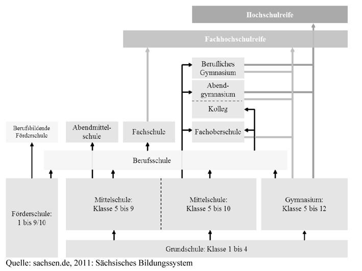 Die Variablen Und Deren Umsetzung In Messinstrumente Springerlink