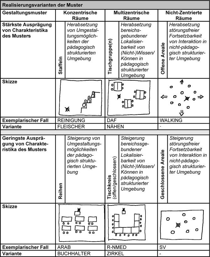 Prä-Formierungen im Medium räumlicher Gestaltung | SpringerLink