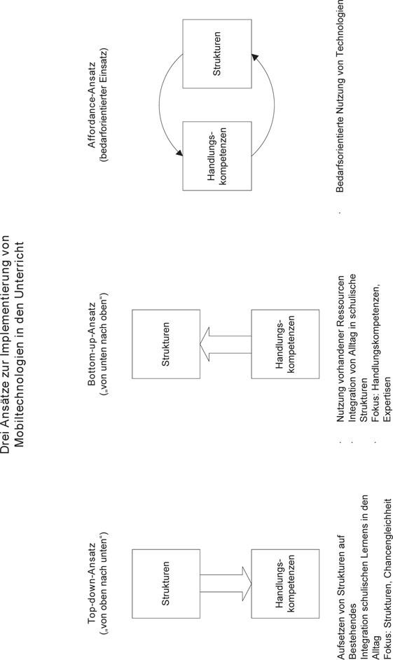Mobiles Lernen Systematik Theorien Und Praxis Eines Noch
