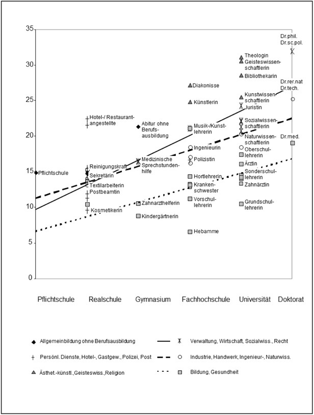 Kinderlosigkeit, Bildungsrichtung und Bildungsniveau. Ergebnisse ...