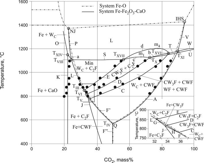 Calcium Iron Oxygen