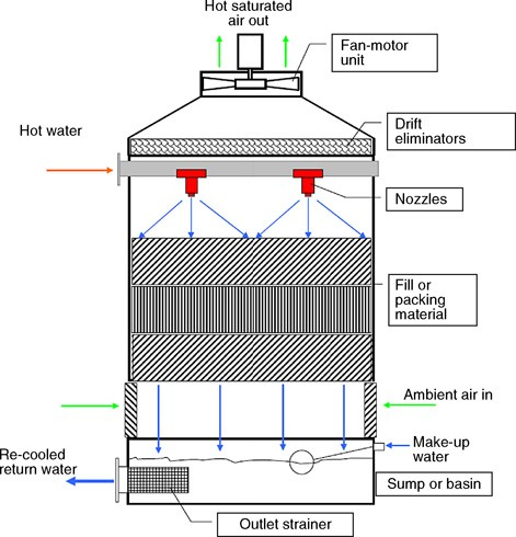 N4 Cooling Towers | SpringerLink
