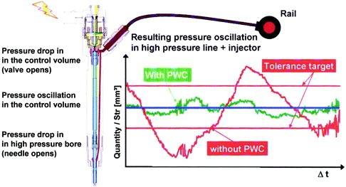 Fuel Injection Systems   SpringerLink