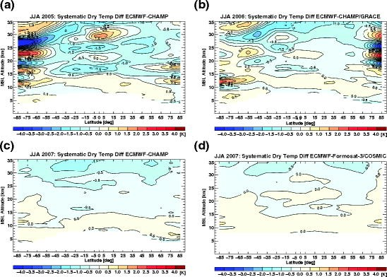 Climatologies Based on Radio Occultation Data from CHAMP and ... on