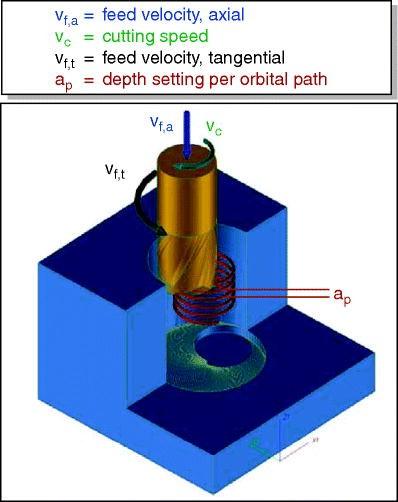Burr And Cap Formation By Orbital Drilling Of Aluminum Springerlink