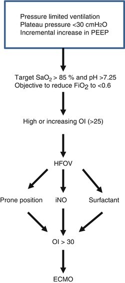 Extracorporeal membrane oxygenation in acute hypoxic respiratory open image in new window fandeluxe Choice Image