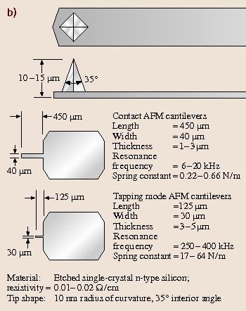 Scanning Probe Microscopy – Principle of Operation