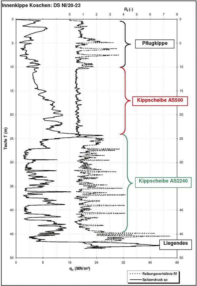 Atemberaubend Staffelung Erstellen Flussdiagramm Diagramm Online ...