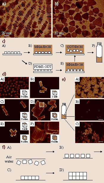 Noble Metal Nanoparticles | SpringerLink
