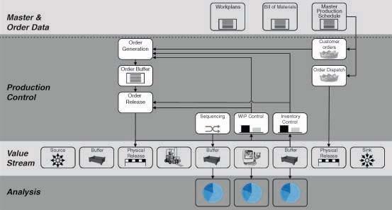 Self optimising production systems springerlink open image in new window fandeluxe Gallery