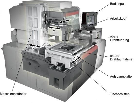 Ausgewählte abtragende Werkzeugmaschinen | SpringerLink