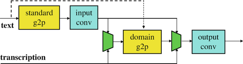 Fig.4.5