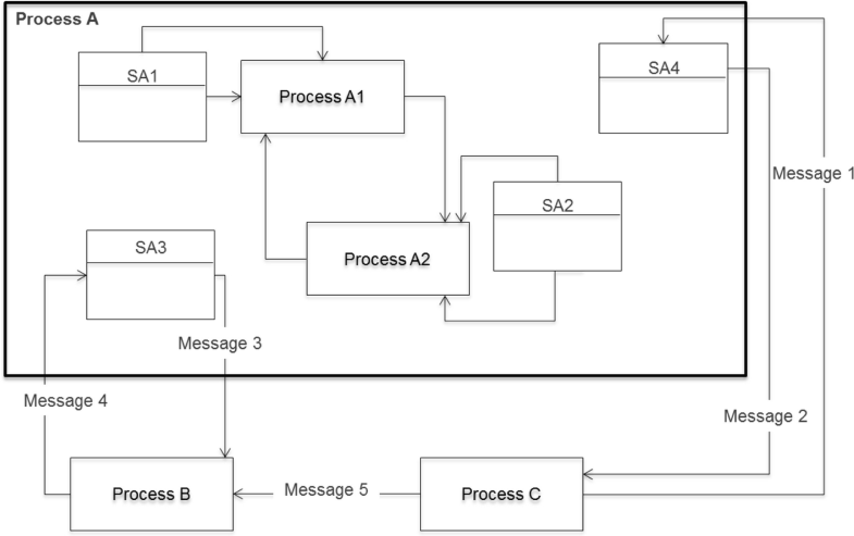 Modeling Processes in a Subject-Oriented Way | SpringerLink