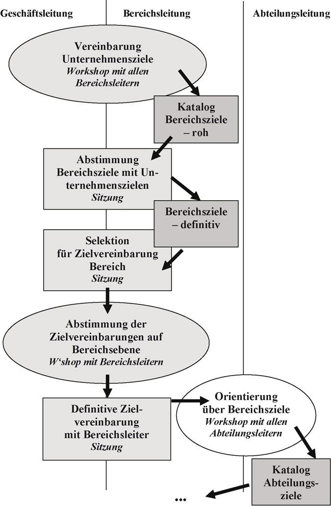 Niedlich Wiederaufnahme Objektiver Proben Für Studenten ...