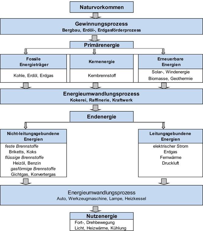 Der Primärenergiemarkt | SpringerLink