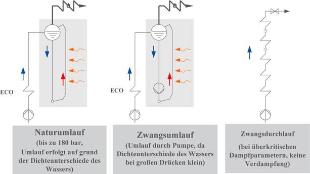 Energieumwandlung und Emissionen   SpringerLink