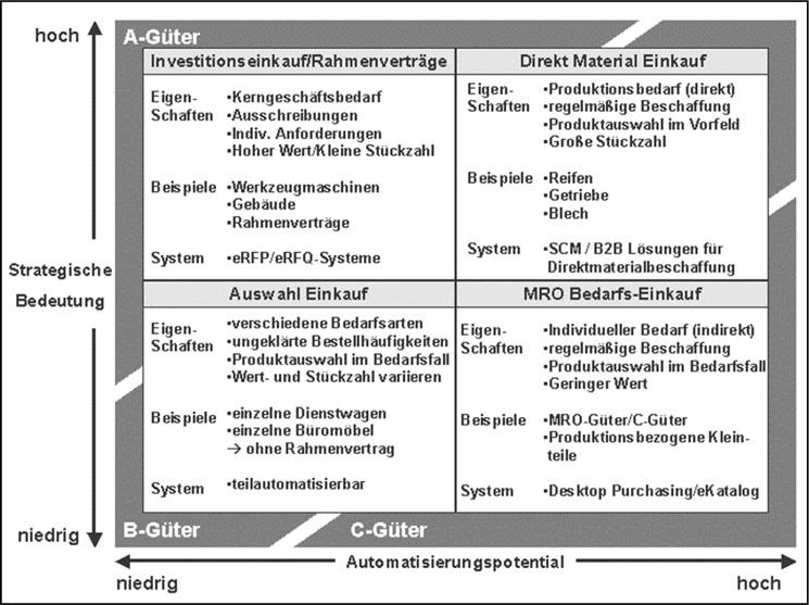 Einsparpotentiale durch Electronic Procurement | SpringerLink