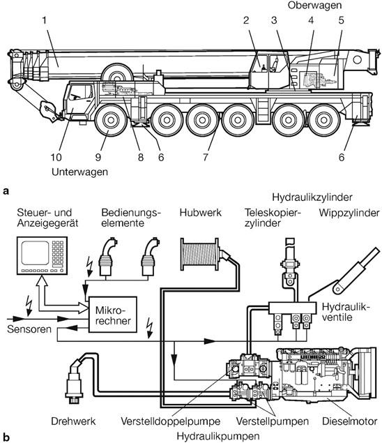 Hydraulische Antriebe und Steuerungen im Maschinen- und Fahrzeugbau ...