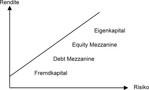 Kreditfinanzierung und Mezzanine-Finanzierung   SpringerLink