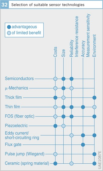 Automotive sensors | SpringerLink