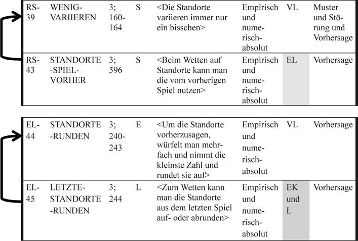 Ziemlich Teilung Als Wiederholte Subtraktion Einer Tabelle Frei ...