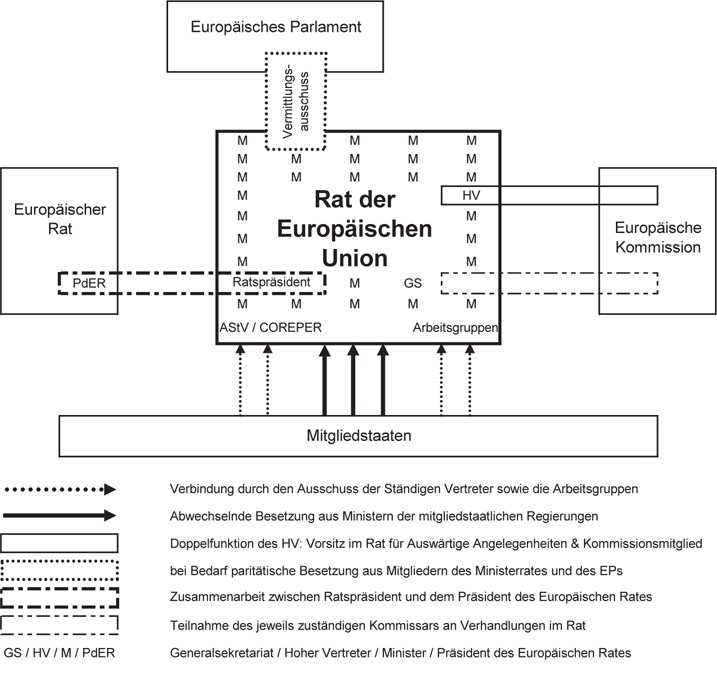 Entwicklungspfade des politischen Systems der EU | SpringerLink