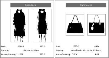 cac4637bbce33 Luxusmarkenmanagement – Entscheidungsfelder und aktuelle ...
