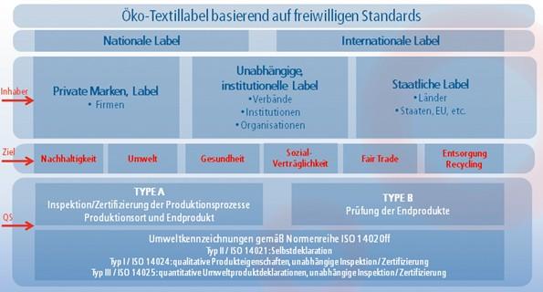 Zertifizierung in der Textilbranche – Einblicke in die Arena ...