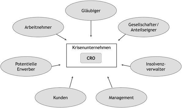 Der Chief Restructuring Officer als Schlüssel für einen ...