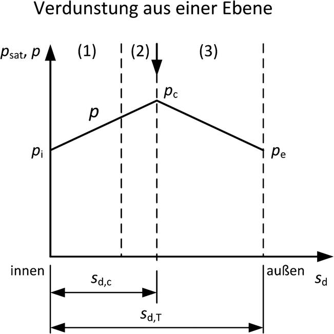 Abb. 3.33