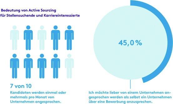 Active Sourcing In Der Praxis Springerlink