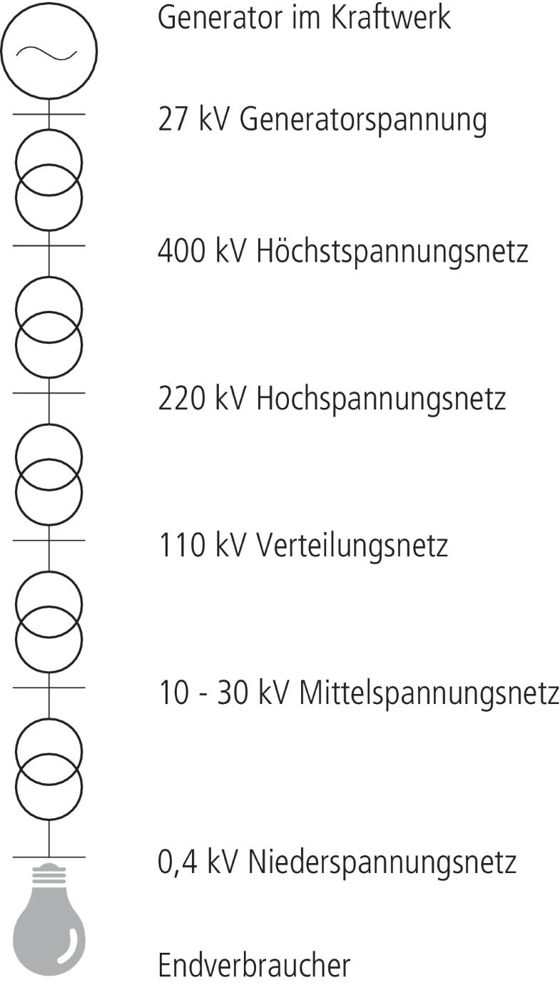 Elektroinstallation Badezimmer Schutzbereich Schweiz