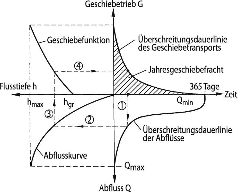 Abb. 29