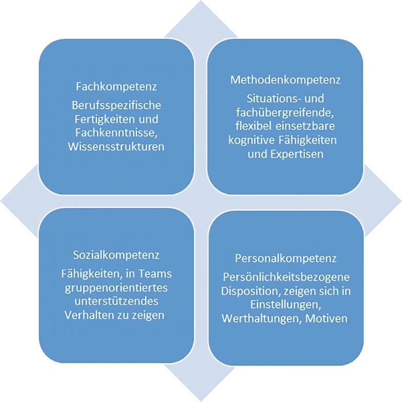 Handlungskompetenz Definition Zusammensetzung Und Beispiele 11