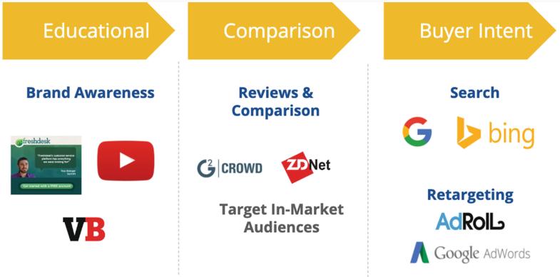 Instrumente Des Online Marketings Springerlink