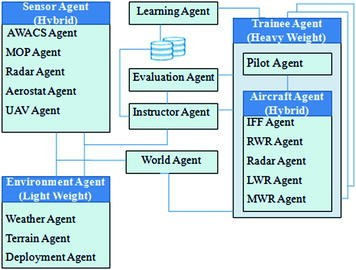 A Soft Computing Approach to Model Human Factors in Air Warfare ...