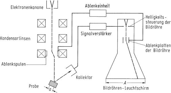 Beanspruchungsreaktionen und Schadenmerkmale   SpringerLink