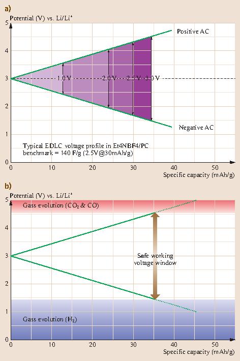 Materials for Electrochemical Capacitors | SpringerLink